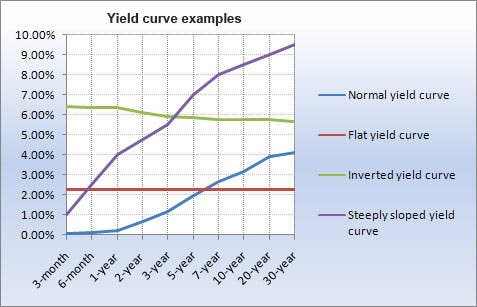 The Yield Curve And What It Means For Cds