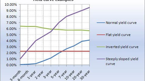 Yield curve examples chart
