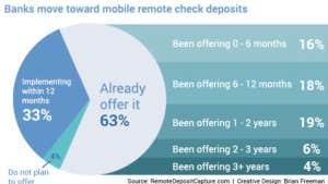 Mobile deposits fraud to grow?