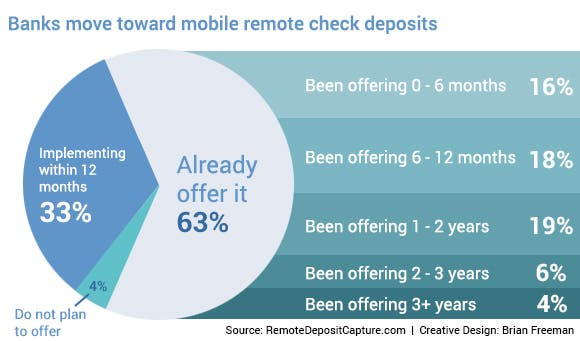 banking-blog-banks-mobile-remote-check-deposits-pie-chart