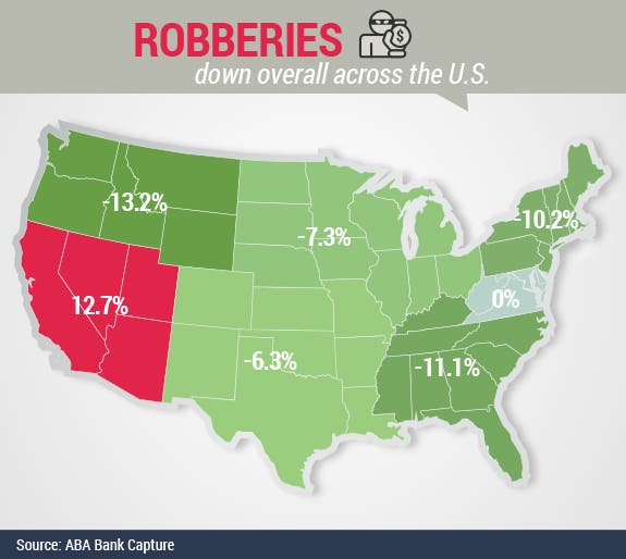 Robberies down across US