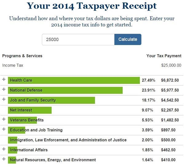where-are-your-tax-dollars-spent-tax-blog