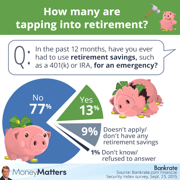 how-many-are-tapping-into-retirement-4