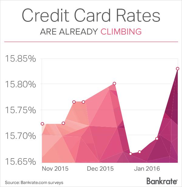 climbing-creditcard-rates