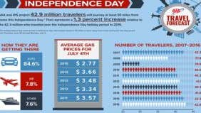 43M Americans to travel July 4 weekend