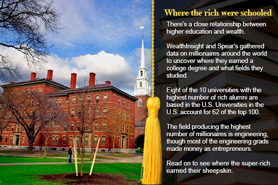 Universities With Richest Alumni