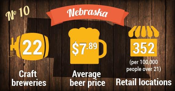 No. 10: Nebraska | Beer photo © MaxyM/Shutterstock.com; Store icon © Vector Icon/Shutterstock.com; Beer icons © VINTAGE VECTORS EPS10/Shutterstock.com