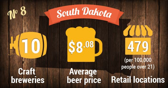 No. 8: South Dakota | Beer photo © MaxyM/Shutterstock.com; Store icon © Vector Icon/Shutterstock.com; Beer icons © VINTAGE VECTORS EPS10/Shutterstock.com
