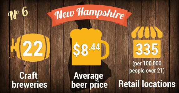 No. 6: New Hampshire | Beer photo © MaxyM/Shutterstock.com; Store icon © Vector Icon/Shutterstock.com; Beer icons © VINTAGE VECTORS EPS10/Shutterstock.com