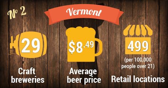 No. 2: Vermont | Beer photo © MaxyM/Shutterstock.com; Store icon © Vector Icon/Shutterstock.com; Beer icons © VINTAGE VECTORS EPS10/Shutterstock.com