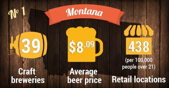 No. 1: Montana | Beer photo © MaxyM/Shutterstock.com; Store icon © Vector Icon/Shutterstock.com; Beer icons © VINTAGE VECTORS EPS10/Shutterstock.com