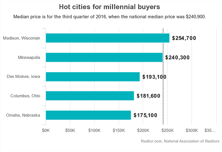 hot-cities-millennial-buyers-min