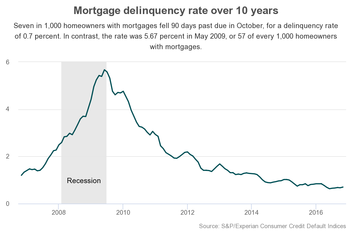 mortgage-delinquency-rate-sp-experian