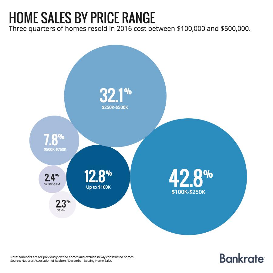 existing-home-sales-by-price-range-v2