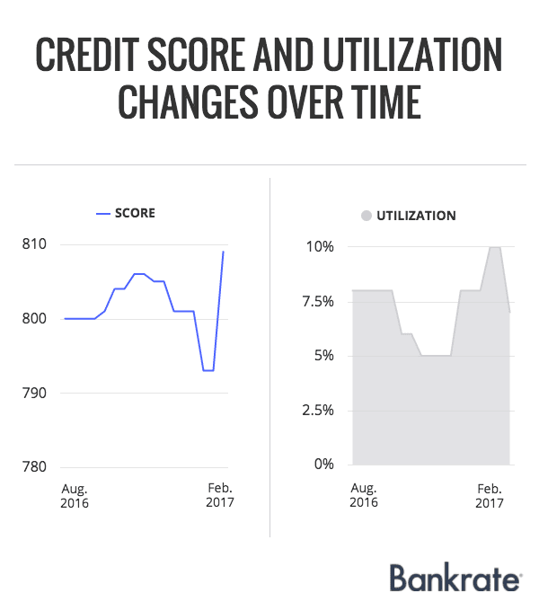 credit-score-utilization-over-time