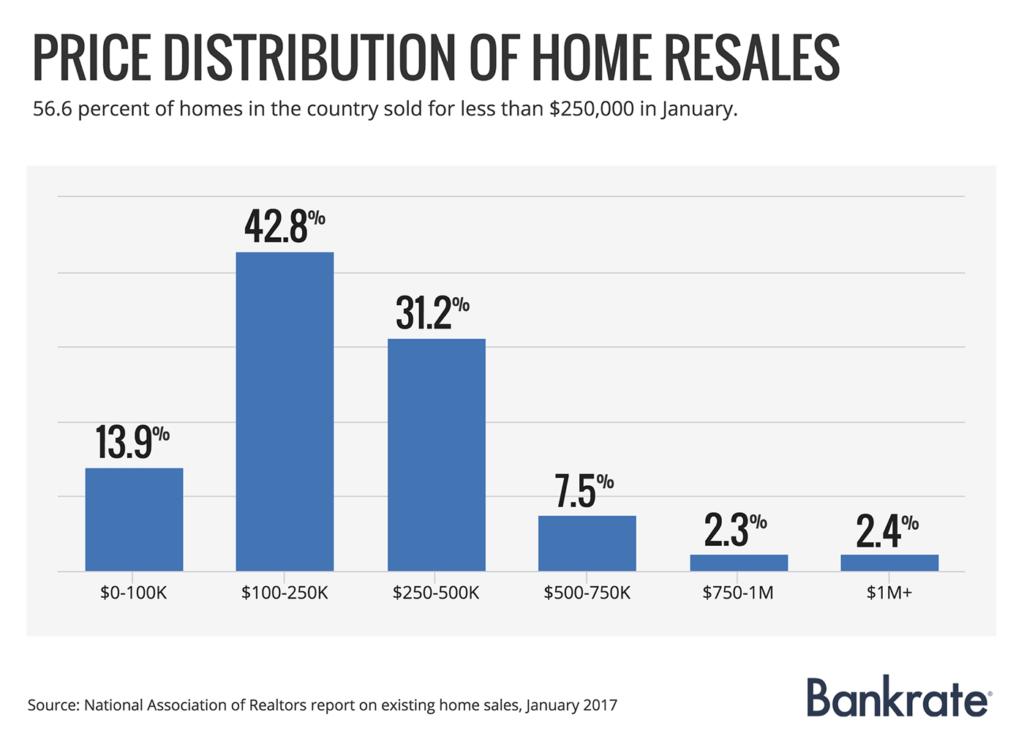 price-distribution-house-resales-jan-2017