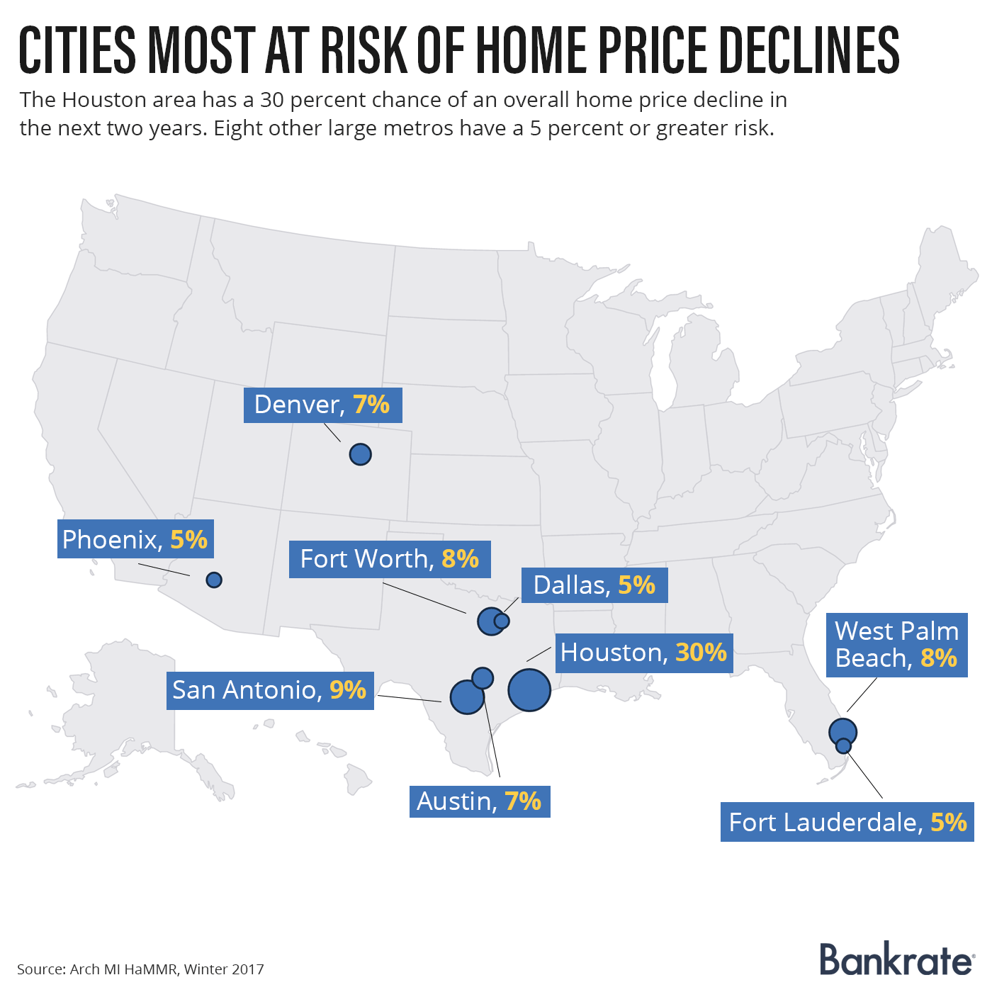 Cities most at risk of home prices discount | Bankrate