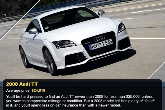 Top Sporty Used Cars Under Bankratecom - Audi car used