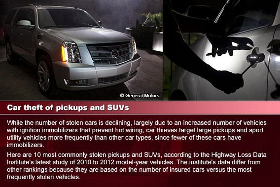 Car theft of pickups and SUVs