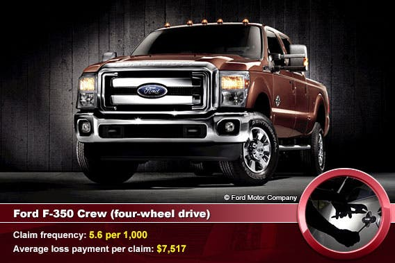 Ford F-350 Crew (four-wheel drive)