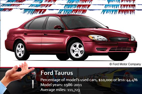 Ford Taurus | © Ford Motor Company