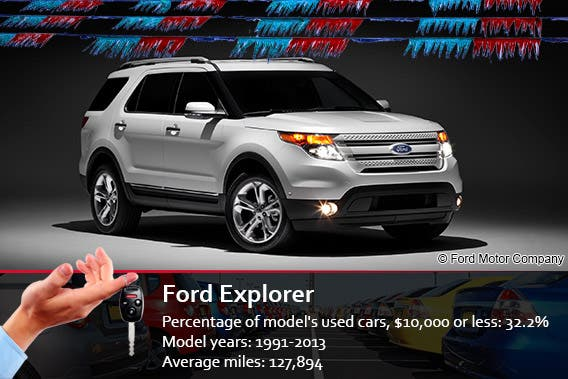Ford Explorer | © Ford Motor Company