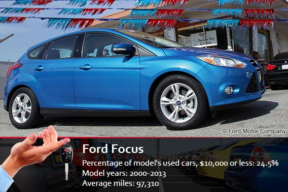 Best used cars under 10 000 Ford motor credit refinance