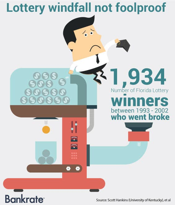 Lottery windfall not foolproof © HieroGraphic/Shutterstock.com