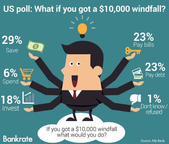 US Poll: What if you got a $10,000 windfall? © HieroGraphic/Shutterstock.com