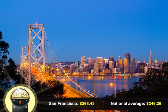 San Francisco, California: © Andrew Zarivny/Shutterstock.com, power meter: © Viktorus/Shutterstock.com