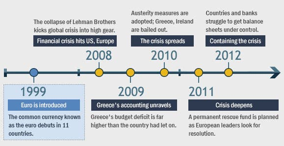 european financial crisis a ireland greece Timeline of european debt crisis  germany, ireland, spain, france  the announcement that greece needed financial assistance followed three attempts at.