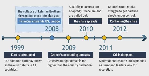 European crisis timeline: 2008