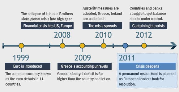 European crisis timeline: 2011