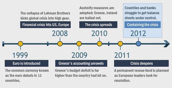 European crisis timeline: 2012