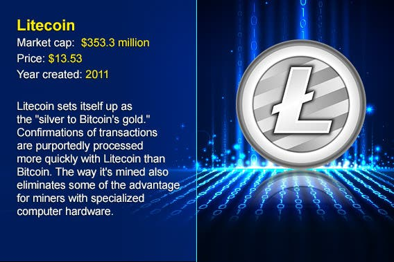12 cryptocurrency alternatives to Bitcoin: Litecoin