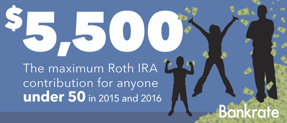 $5,500: The maximum Roth IRA contribution for anyone under 50 in 2015 © Bigstock.com