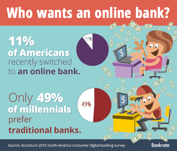 Who wants an online bank? © Bigstock
