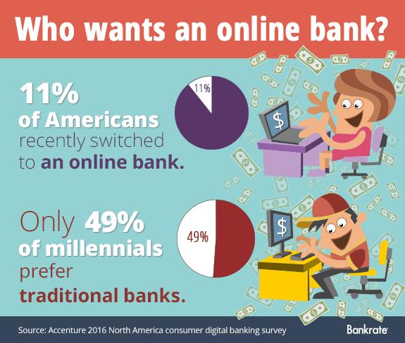 Who wants an online bank? © Bigstock
