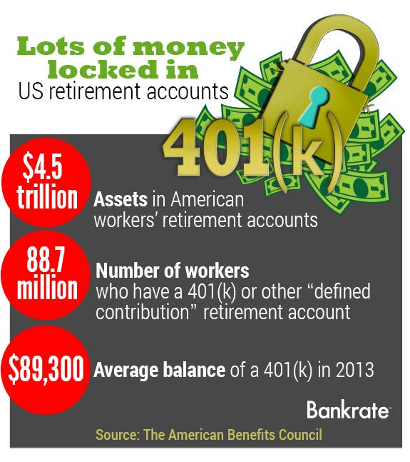 Lots of money locked in US retirement accounts | Lock: © Kitch Bain/Shutterstock.com, Money vector: © KennyK/Shutterstock.com