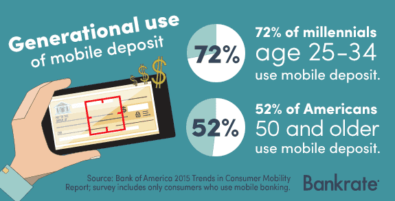 5 Mobile Check Deposit Facts | Bankrate com