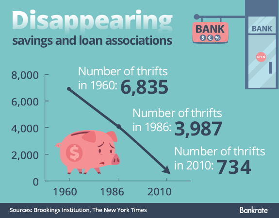 Disappearing savings loan associations © wowomnom/Shutterstock.com