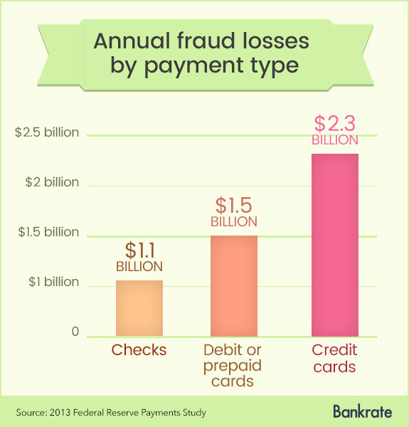 how to protect yourself from check fraud bankrate com