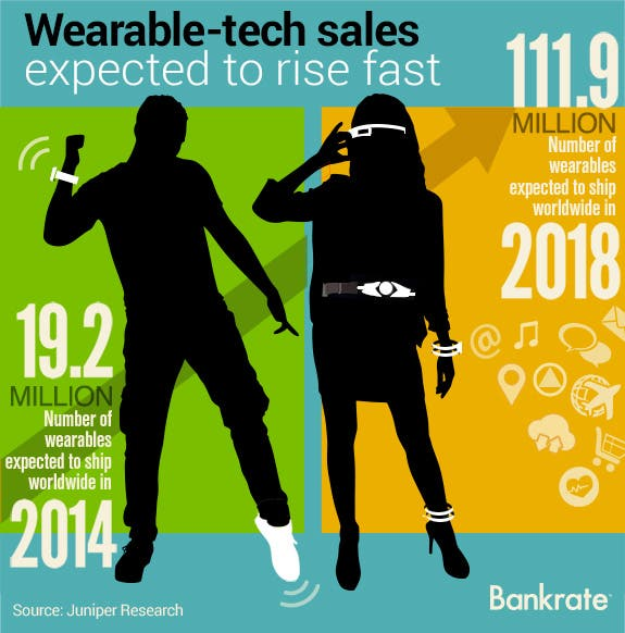 Wearable-tech sales expected to rise fast | Male and female silhouette: © Ficus777/Shutterstock.com; Cloud icon: yulias07/Shutterstock.com