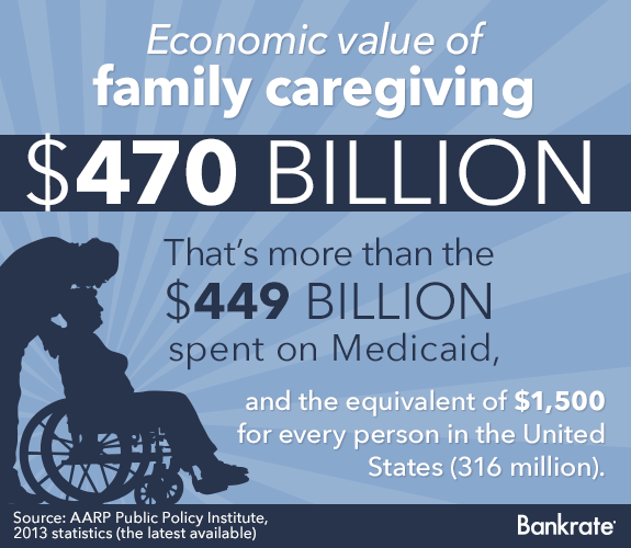 Economic value of family caregiving in 2013 © Bigstock