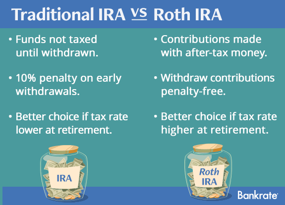 Differences between Roth and traditional IRA © Bigstock