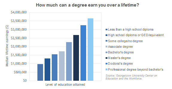 How much can a degree earn you over a lifetime?