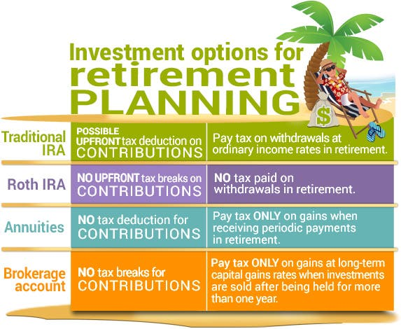 Best investment options after retirement