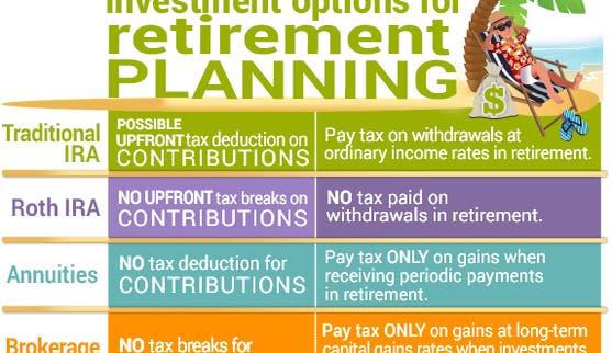 Investment options for retirement planning   Bag of money: © Studio_G/Shutterstock.com, Palm tree: © Rudie Strummer/Shutterstock.com, Retiree lounging: © Artisticco/Shutterstock.com