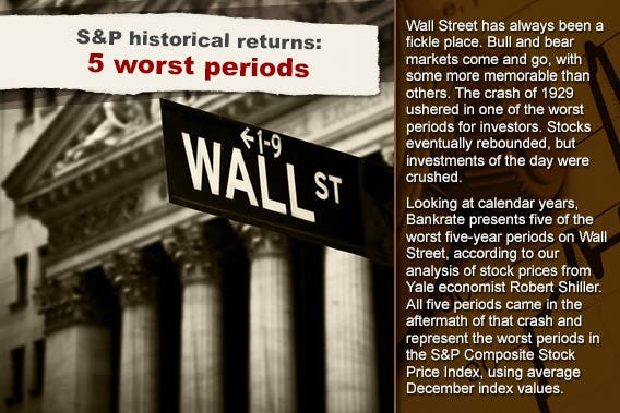 S&P historical returns: 5 worst periods © Stuart Monk/Shutterstock.com; Chart background © RexRover-Shutterstock.com