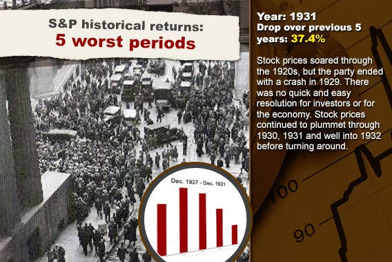 S&P historical returns: 5 worst periods: 1931 | Stock chart background © RexRover-Shutterstock.com